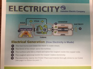 HECO graphic of electrical generation