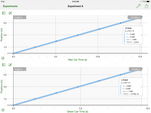 position time graphs for the two battery powered cars