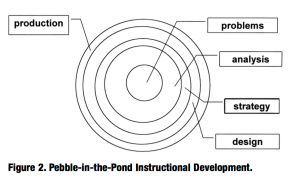 "Dr David Merrill's ""Pebble in the Pond"" Instructional Design model"
