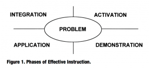 Centered around the problem, what are the elements of effective instruction. Note that the PROBLEM is in the center!